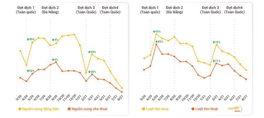 Tình hình cung cầu thị trường qua 4 đợt dịch