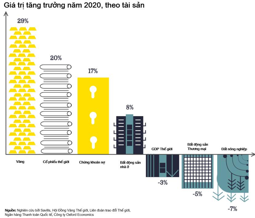 Bất động sản nhà ở vẫn tăng trưởng 8% trong năm 2020 trên toàn cầu - Nguồn: Savills.