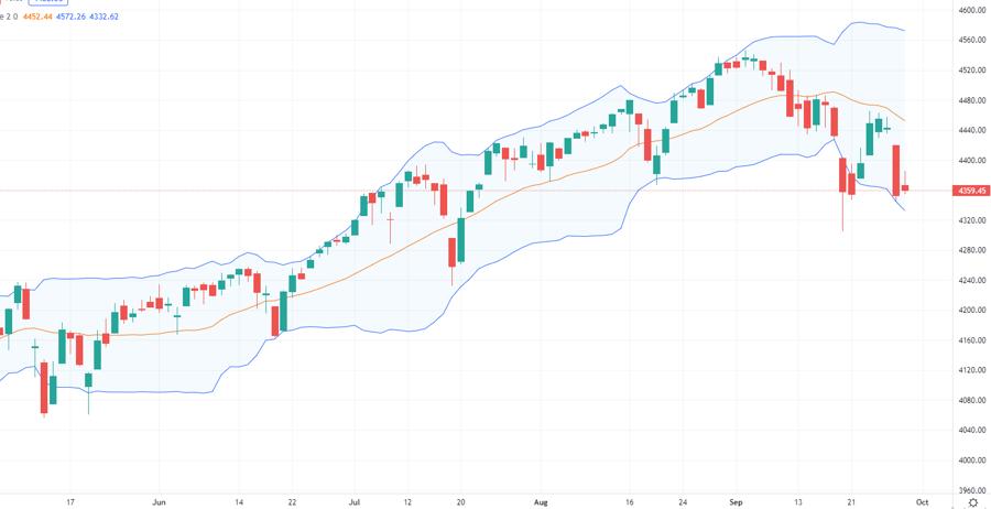 Diễn biến chỉ số S&P500. Nguồn Tradingview
