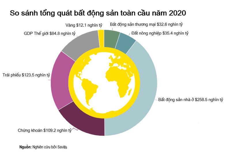 Giá trị của tất cả các mỏ vàng được khai thác hiện nay chỉ bằng 4% giá trị bất động sản toàn cầu - Nguồn: Savills.
