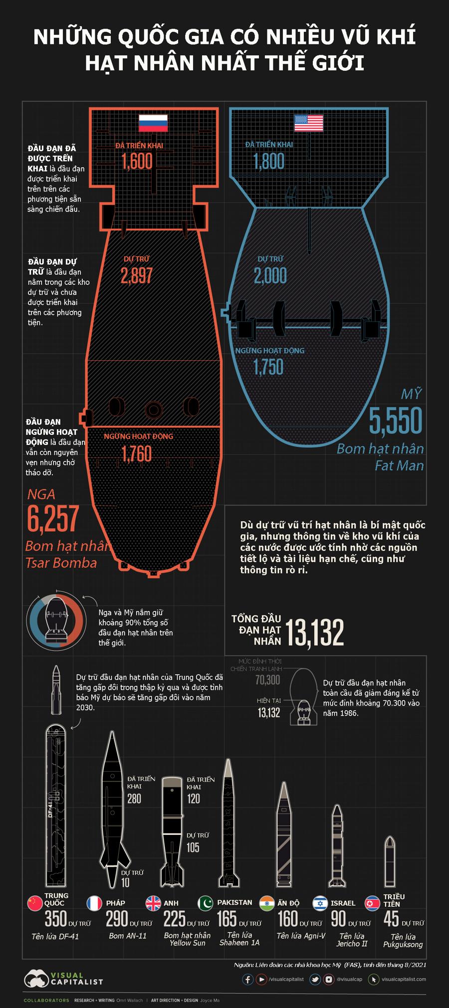 Những quốc gia nào có nhiều vũ khí hạt nhân nhất thế giới? - Ảnh 1