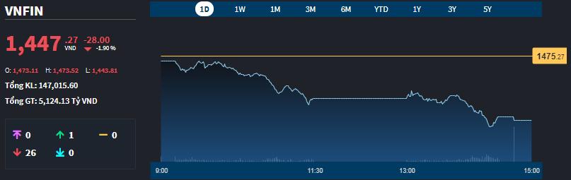 Chỉ số đại diện nhóm cổ phiếu tài chính sàn HoSE sụp đổ hôm nay.