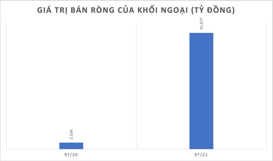 Kỷ lục vốn ngoại: 9 tháng bán ròng cổ phiếu Việt Nam gấp 17 lần so với cùng kỳ - Ảnh 1