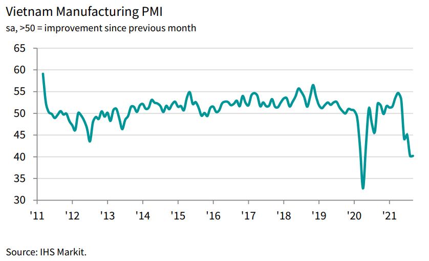 """PMI """"giậm chân"""" ở mức 40,2 điểm, lĩnh vực sản xuất của Việt Nam tiếp tục """"ảm đạm"""" - Ảnh 1"""