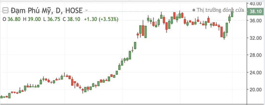 Diễn biến cổ phiếu DPM.