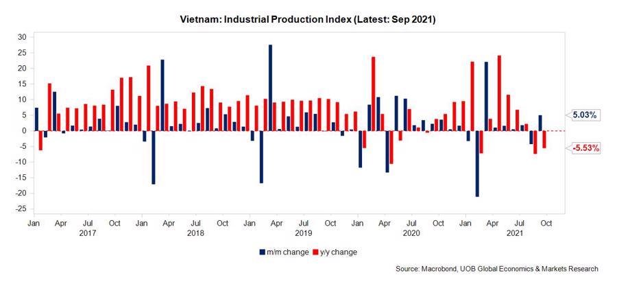 Chỉ số sản xuất công nghiệp thay đổi theo tháng/năm