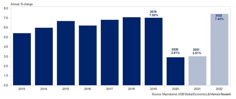 Tăng trưởng GDP qua các năm