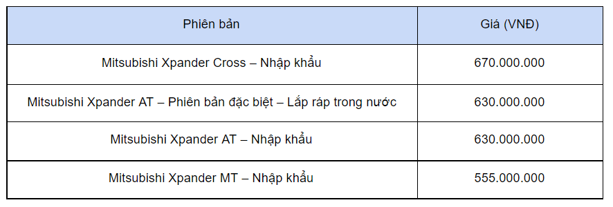 Giá những mẫu xe vừa ra mắt thị trường Việt, đủ cả bình dân đến xe sang - Ảnh 1