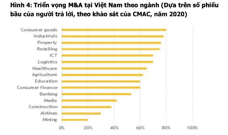 M&A có thể phục hồi lại mức 7 tỷ USD vào năm 2022, mua cổ phiếu nào đón đầu cơ hội? - Ảnh 2
