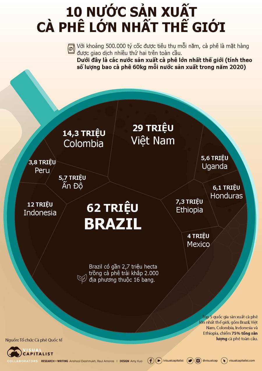 10 nước sản xuất cà phê lớn nhất thế giới, Việt Nam đứng thứ 2 - Ảnh 1