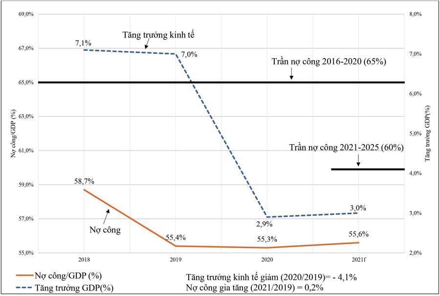 Tăng trưởng GDP và tỷ lệ nợ công/GDP trước và trong đại dịch Covid-19 năm 2020 – 2021 của Việt Nam