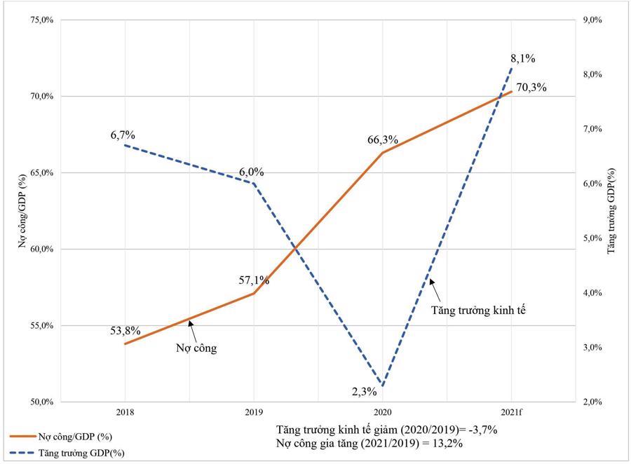 Tin Kinh tế: Kinh nghiệm từ 20 nước: Tăng nợ công làm nguồn lực chính để phục hồi kinh tế sau đại dịch Covid-19