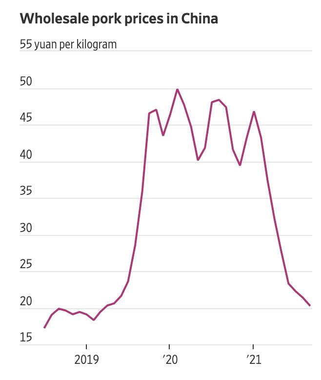 Diễn biến giá bán buôn thịt lợn ở Trung Quốc. Đơn vị: Nhân dân tệ/kg - Nguồn: Wind/WSJ.