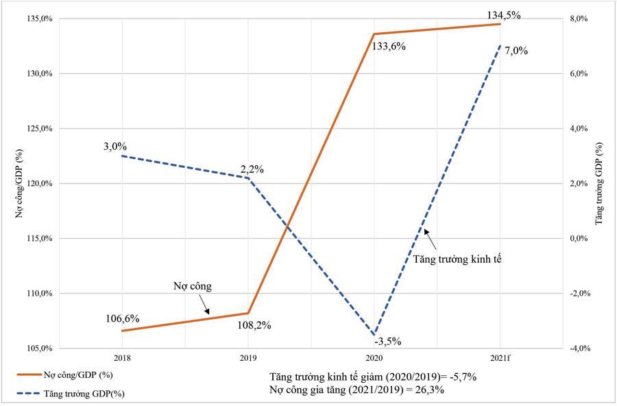 Tăng trưởng GDP và tỷ lệ nợ công/GDP trước và trong đại dịch Covid-19 năm 2020 – 2021 của Mỹ
