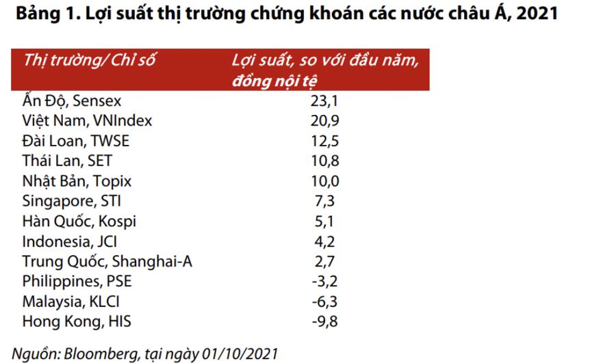 Thị trường chứng khoán Việt Nam có mức sinh lời cao thứ hai châu Á, chỉ thua Ấn Độ - Ảnh 1