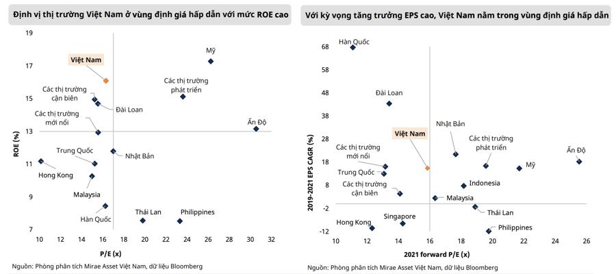 Thị trường chứng khoán Việt Nam có mức sinh lời cao thứ hai châu Á, chỉ thua Ấn Độ - Ảnh 2
