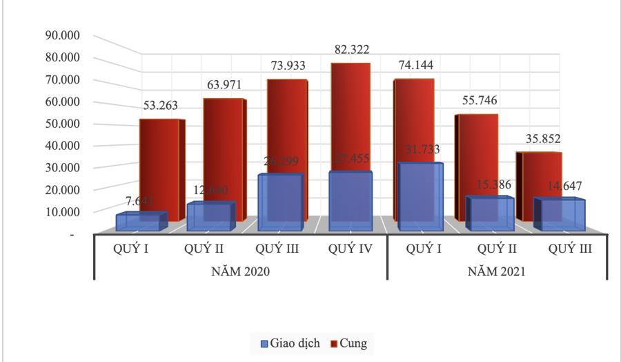 So sánh lượng cung/giao dịch sản phẩm bất động sản nhà ở cả nước quý 3/2021 so với các quý khác