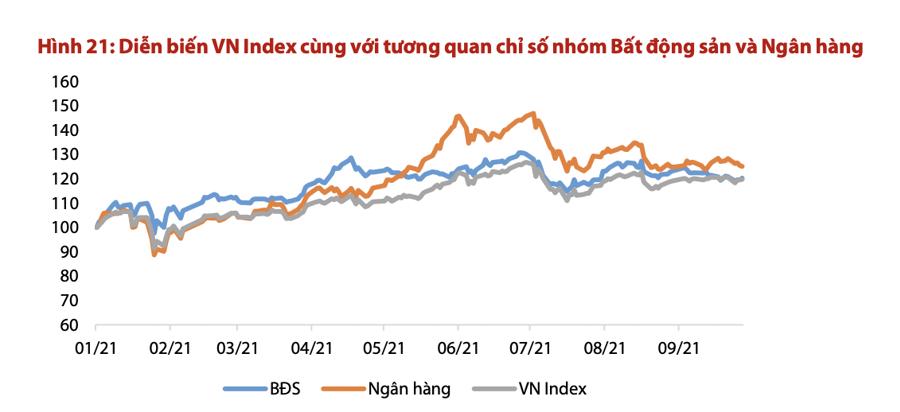 Thị trường đối diện áp lực điều chỉnh trong tháng 10, ngân hàng, bất động sản có thể là gánh nặng? - Ảnh 1