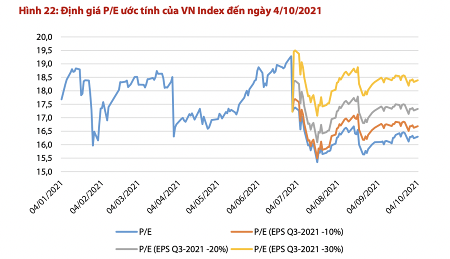 Thị trường đối diện áp lực điều chỉnh trong tháng 10, ngân hàng, bất động sản có thể là gánh nặng? - Ảnh 2