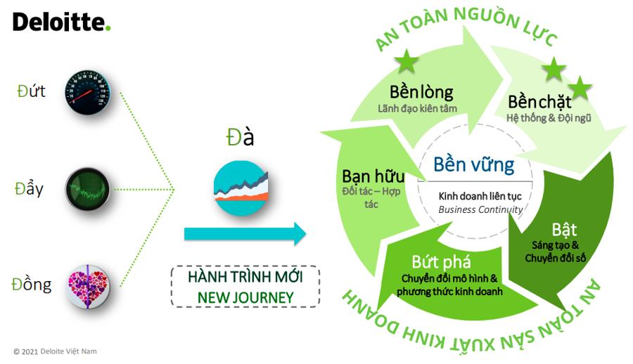 """5 chữ """"B"""" sẽ giúp doanh nghiệp phát triển bền vững và liên tục"""