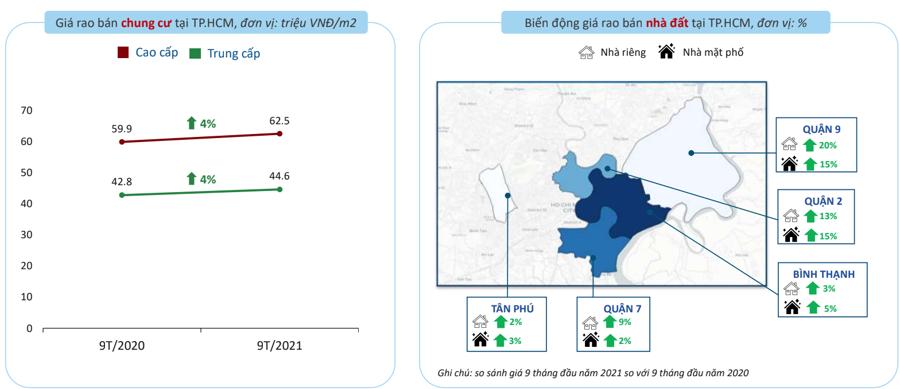 Giá chung cư và nhà đất rao bán tại TP.HCM trong 9 tháng đầu năm 2021 - Nguồn: batdongsan.com.vn.