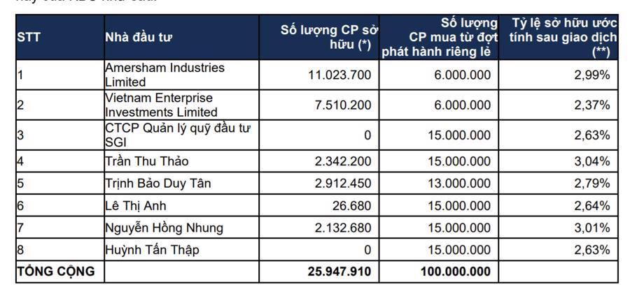 Danh sách các nhà đầu tư tham gia đợt phát hành riêng lẻnày của KBC
