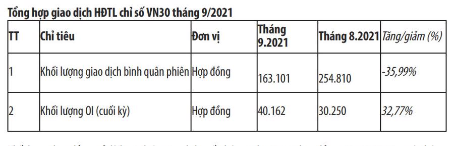 Tổng hợp giao dịch HĐTL chỉ số VN30 tháng 9/2021