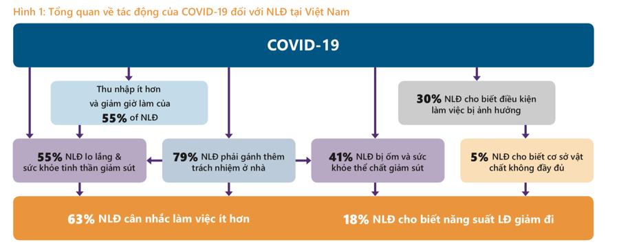 Lao động ngành dịch vụ chịu ảnh hưởng tồi tệ hơn bởi dịch Covid-19 - Ảnh 2