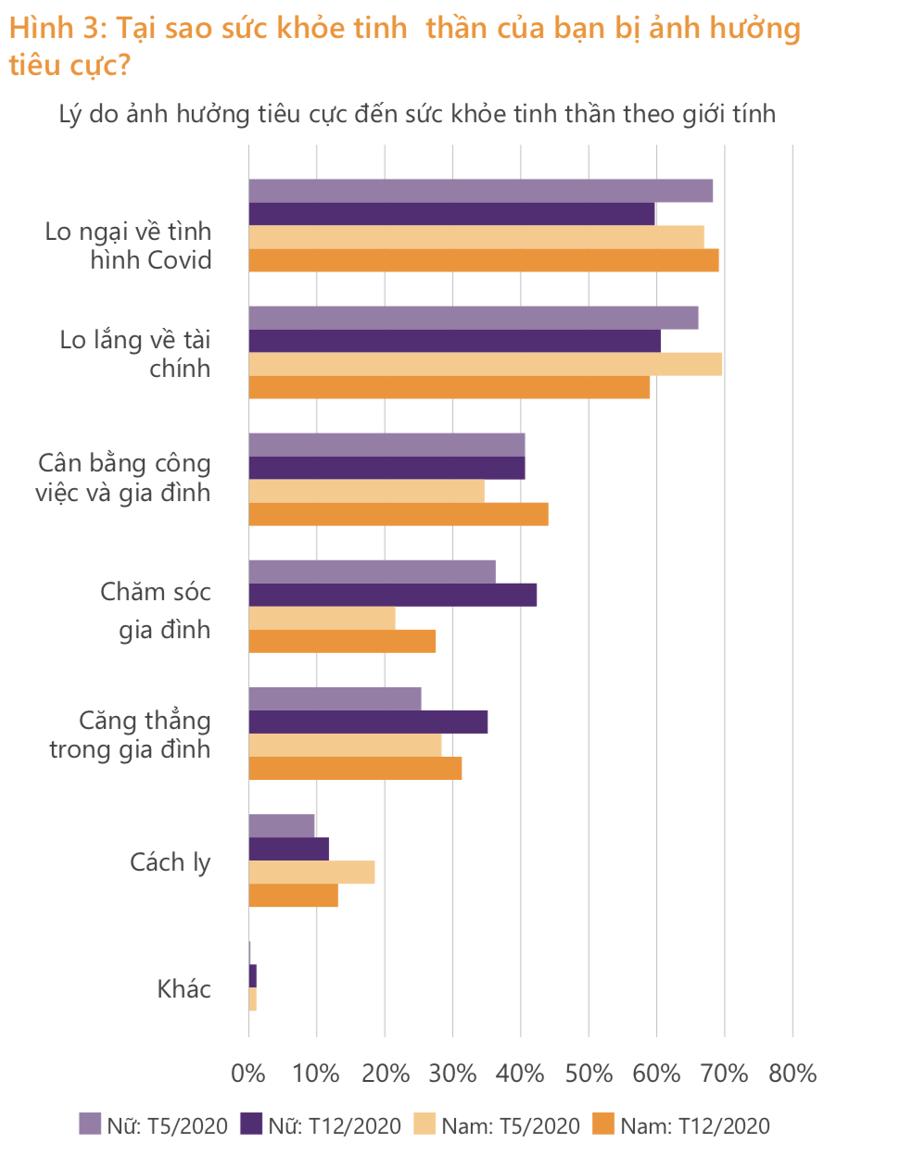 Lao động ngành dịch vụ chịu ảnh hưởng tồi tệ hơn bởi dịch Covid-19 - Ảnh 4