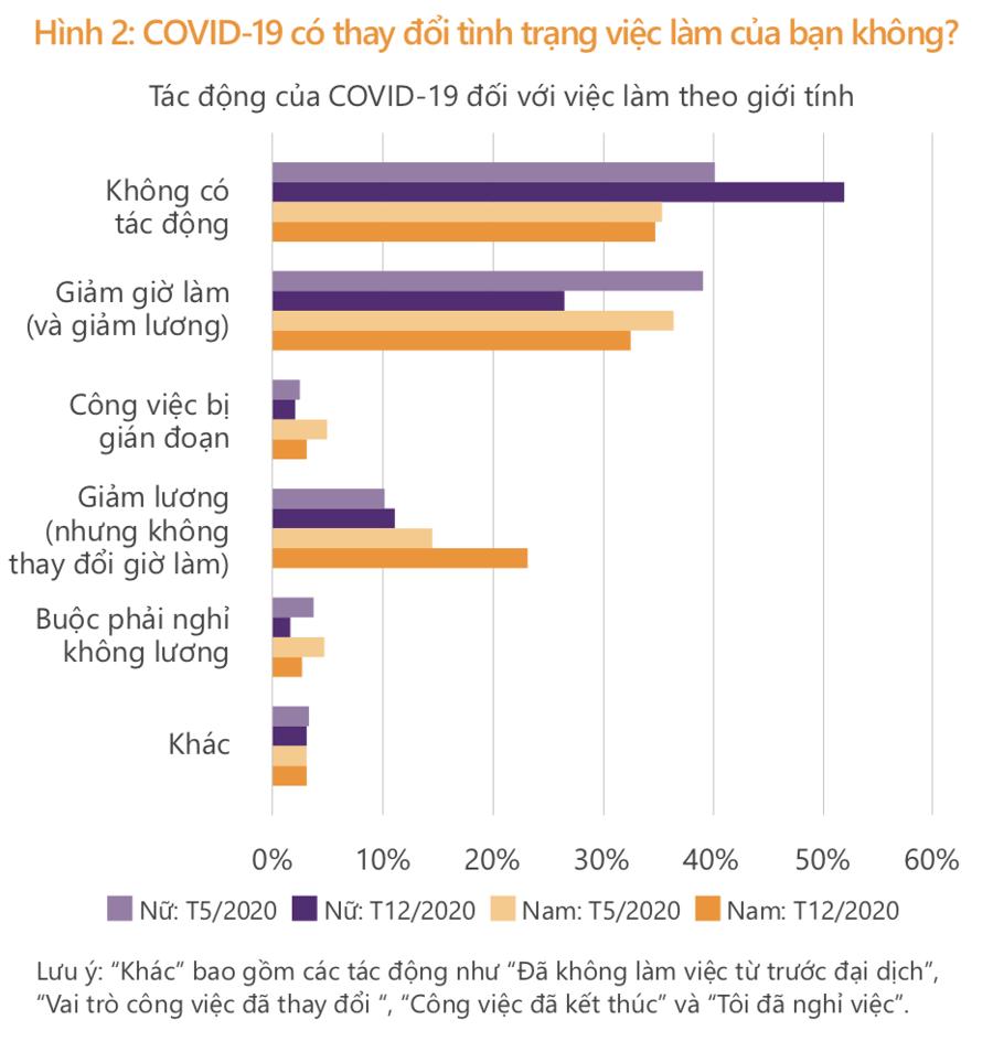 Lao động ngành dịch vụ chịu ảnh hưởng tồi tệ hơn bởi dịch Covid-19 - Ảnh 3