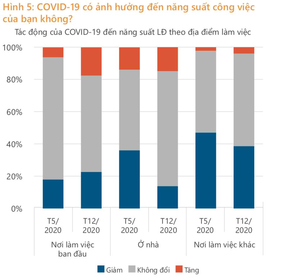Lao động ngành dịch vụ chịu ảnh hưởng tồi tệ hơn bởi dịch Covid-19 - Ảnh 6