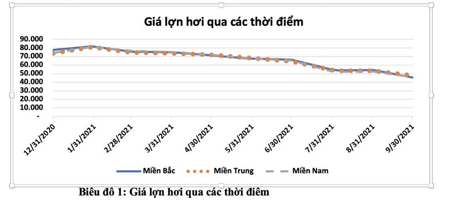 Giá thịt lợn giảm sâu, chi phí tăng vọt, doanh nghiệp chăn nuôi lao đao - Ảnh 1