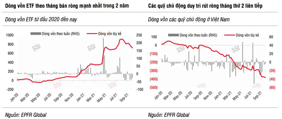 Vốn ETF rút ròng gần 2.300 tỷ đồng trong tháng 9, mạnh nhất 2 năm qua - Ảnh 1