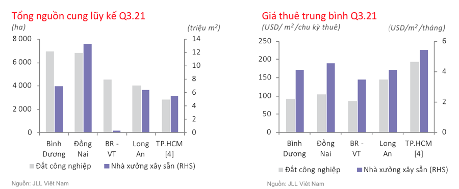 Thị trường bất động sản công nghiệp phía Nam quý 3/2021 - Nguồn: JLL Việt Nam.