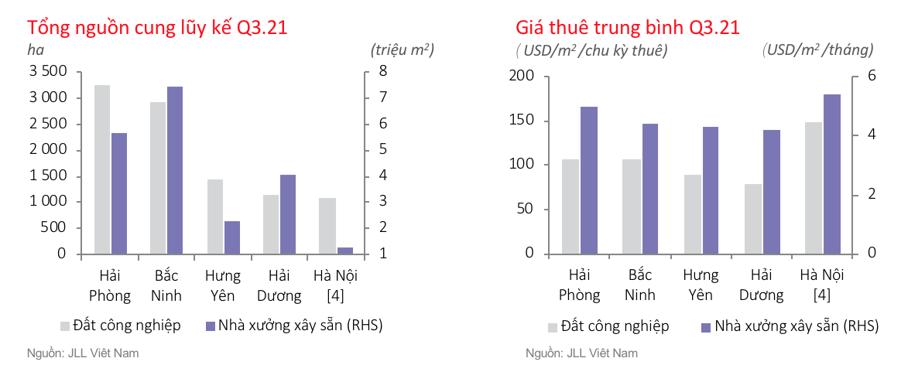 Thị trường bất động sản công nghiệp phía Bắc quý 3/2021 - Nguồn: JLL Việt Nam.