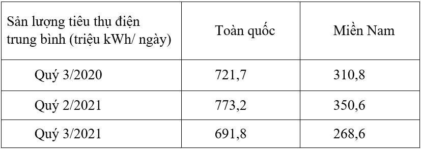 Tiêu thụ điện toàn quốc giảm mạnh trong quý 3/2021 - Ảnh 2