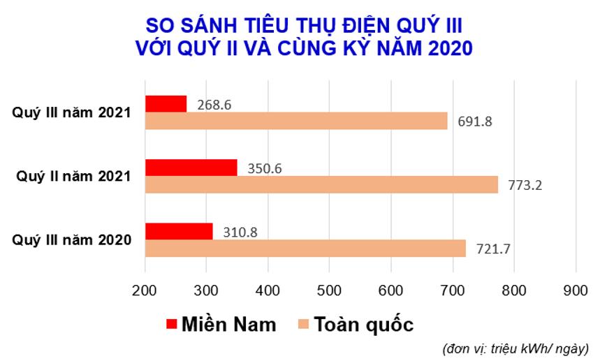 Tiêu thụ điện toàn quốc giảm mạnh trong quý 3/2021 - Ảnh 1