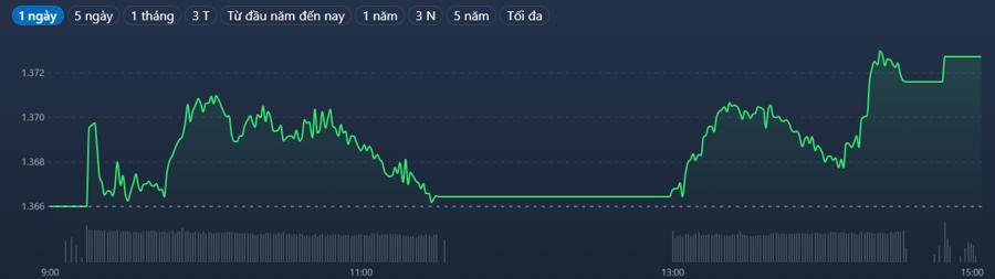 """Vn-Index đã suy yếu thời điểm giữa phiên, nhưng cổ phiếu ngân hàng và các trụ khác đã """"khởi nghĩa"""" thành công."""
