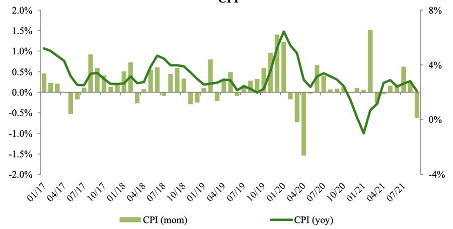 VCBS: Áp lực lạm phát gia tăng vào những tháng cuối năm 2021 - Ảnh 2