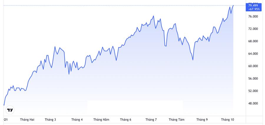 Diễn biến giá dầu WTI giao sau tại thị trường New York từ đầu năm đến nay. Đơn vị: USD/thùng - Nguồn: TradingView.