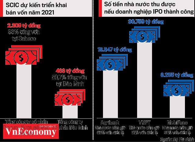 Nếu IPO thành công, VNPT dự kiến thu 30.759 tỷ đồng nếu Nhà nước nắm giữ 51% vốn điều lệ.