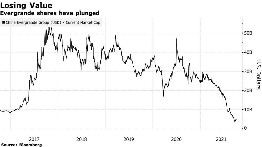 Diễn biến giá trị vốn hoá thị trường Evergrande kể từ khi lên sàn. Đơn vị: tỷ USD.