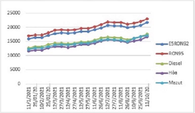 Biến động giá bán lẻ xăng dầu trong nước tháng 01/2021-10/2021
