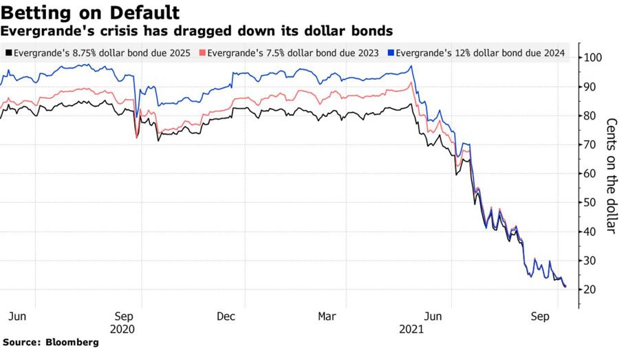 Diễn biến giá trái phiếu USD các kỳ hạn 2023, 2024, và 2025 của Evergrande. Đơn vị: cent/USD mệnh giá.