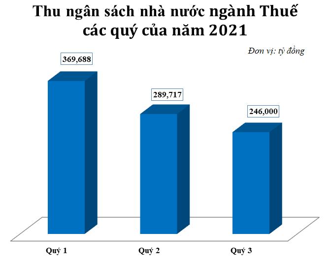 Số thu ngân sách quý 3 xấp xỉ 246 nghìn tỷ, bằng 64% quý 1 và bằng 71,9% quý 2. Nguồn: Tổng cục Thuế.