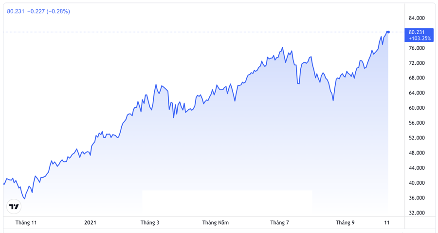 Diễn biến giá dầu WTI giao sau tại New York trong 1 năm trở lại đây. Đơn vị: USD/thùng - Nguồn: Trading View.