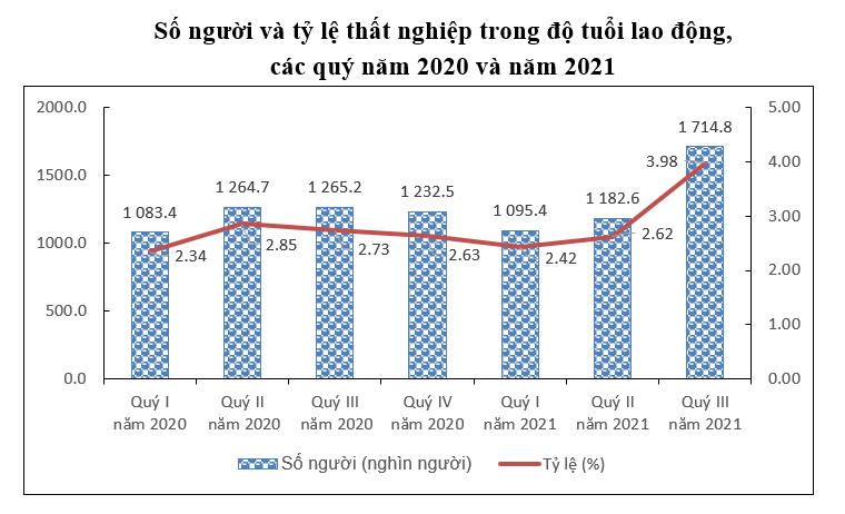 Tỷ lệ thất nghiệp quý 3/2021 tăng cao chưa từng thấy - Ảnh 2