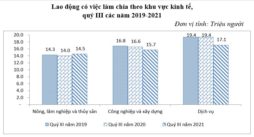 Tỷ lệ thất nghiệp quý 3/2021 tăng cao chưa từng thấy - Ảnh 1