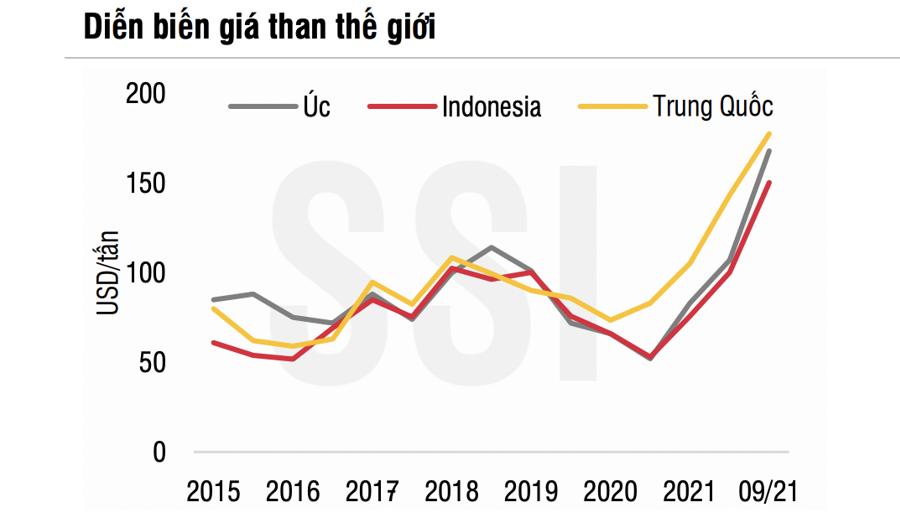 Vì sao doanh nghiệp ngành than không được lợi gì trong cơn sốt than toàn cầu? - Ảnh 1