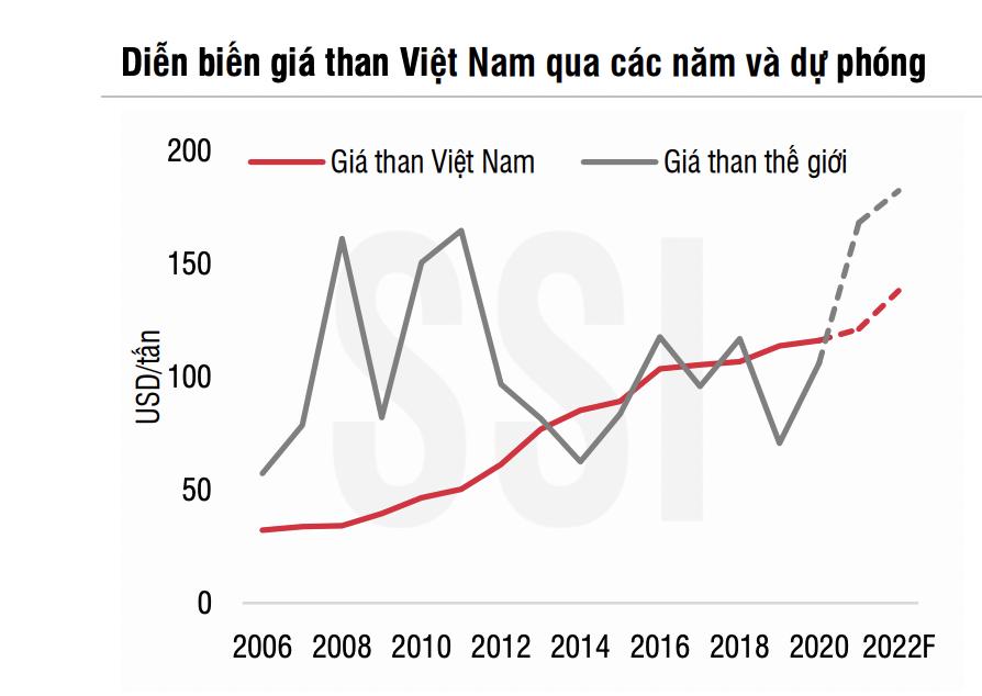 Vì sao doanh nghiệp ngành than không được lợi gì trong cơn sốt than toàn cầu? - Ảnh 3